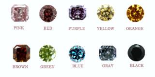 Цвет бриллиантов