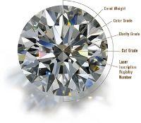 Стоимость бриллиантов